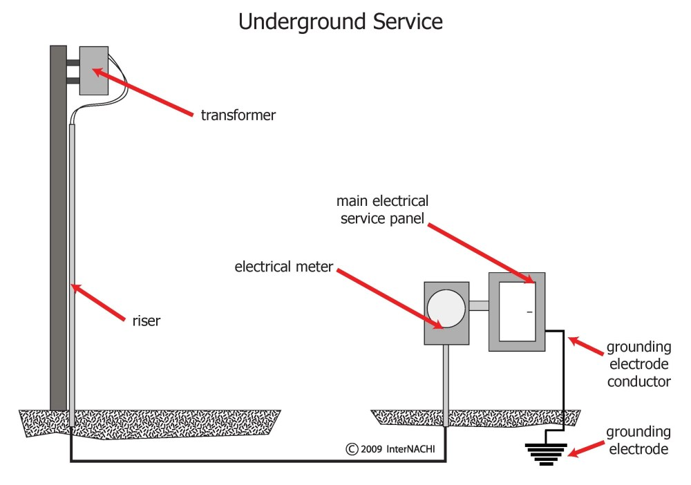 medium resolution of service entrance grounding diagram wiring diagrams schematics 200 amp service entrance wire at mobile home service