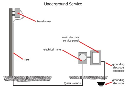 small resolution of service entrance grounding diagram wiring diagrams schematics 200 amp service entrance wire at mobile home service