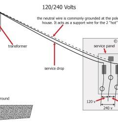 service drop diagram data wiring diagramservice drop diagram wiring diagram data val service drop diagram [ 3400 x 2200 Pixel ]