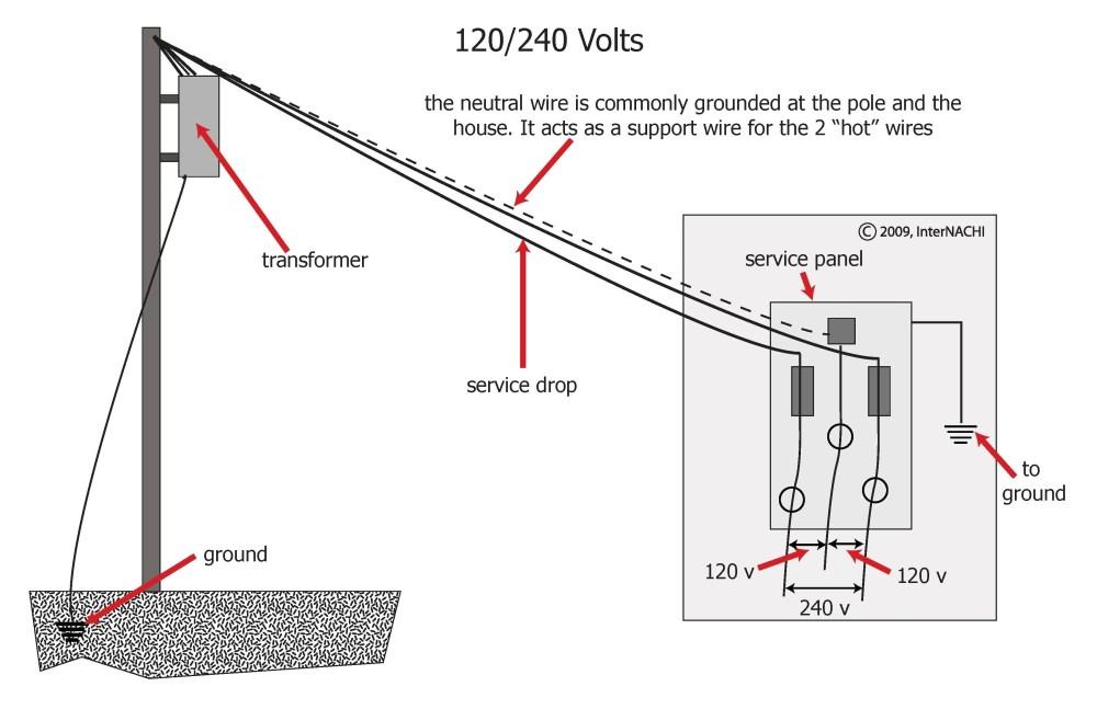 medium resolution of service drop diagram data wiring diagramservice drop diagram wiring diagram data val service drop diagram
