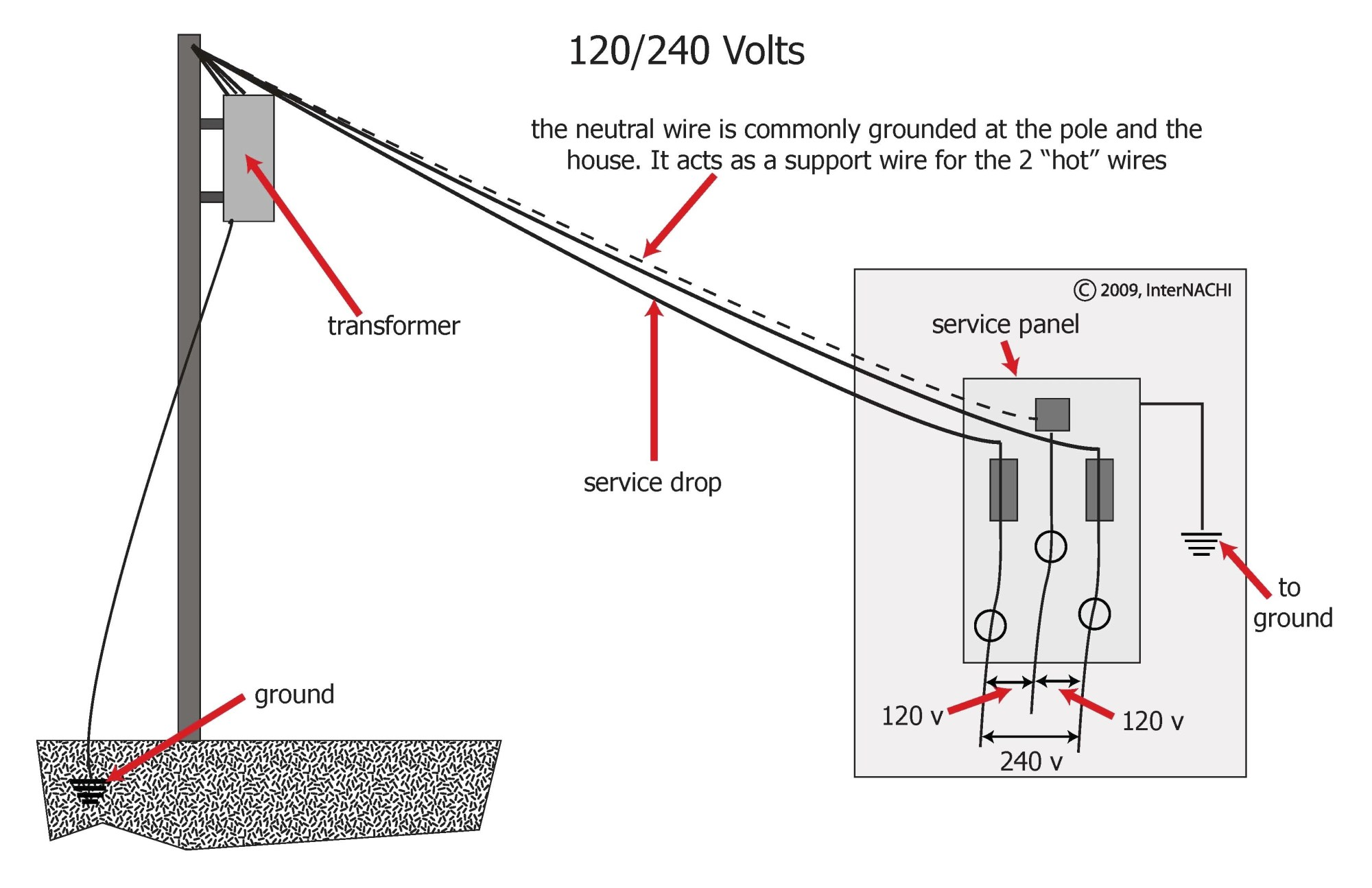 hight resolution of service drop diagram data wiring diagramservice drop diagram wiring diagram data val service drop diagram