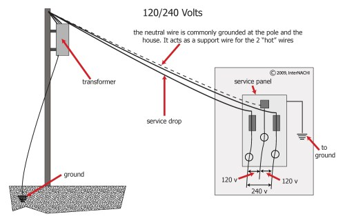 small resolution of service drop diagram data wiring diagramservice drop diagram wiring diagram data val service drop diagram