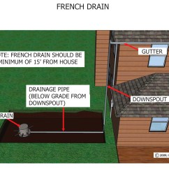 French Drain Design Diagram Simple Generator Ideas Gt Installation