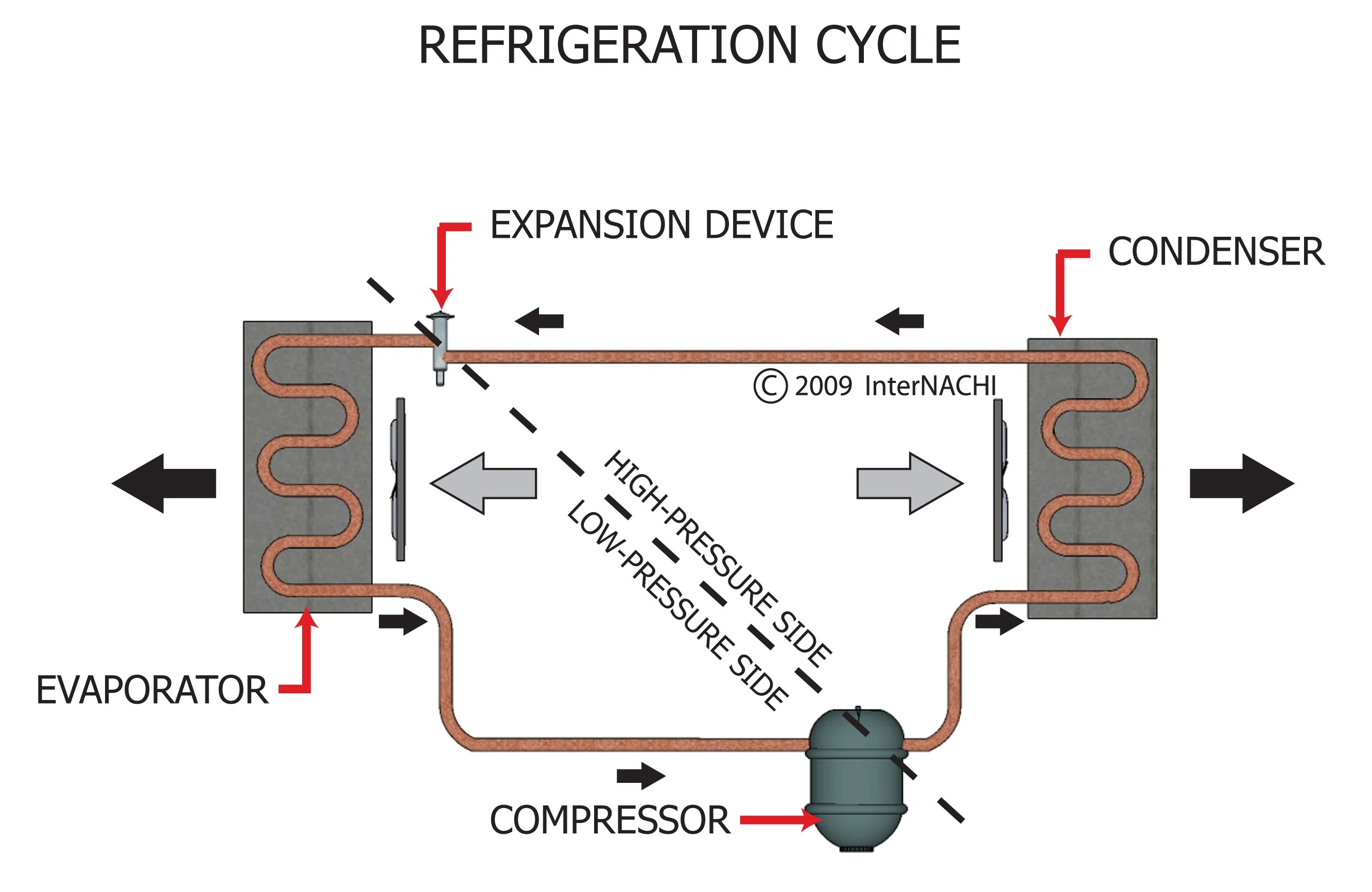 flow diagram refrigeration cycle 2000 ford f 150 fuse box index of gallery images hvac cooling