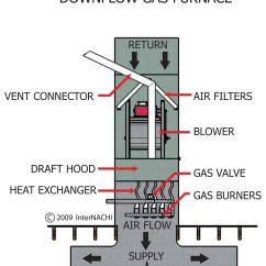 Payne Heat Pump Wiring Diagram Vw Golf Mk3 Vr6 Furnace Parts Basic Gas