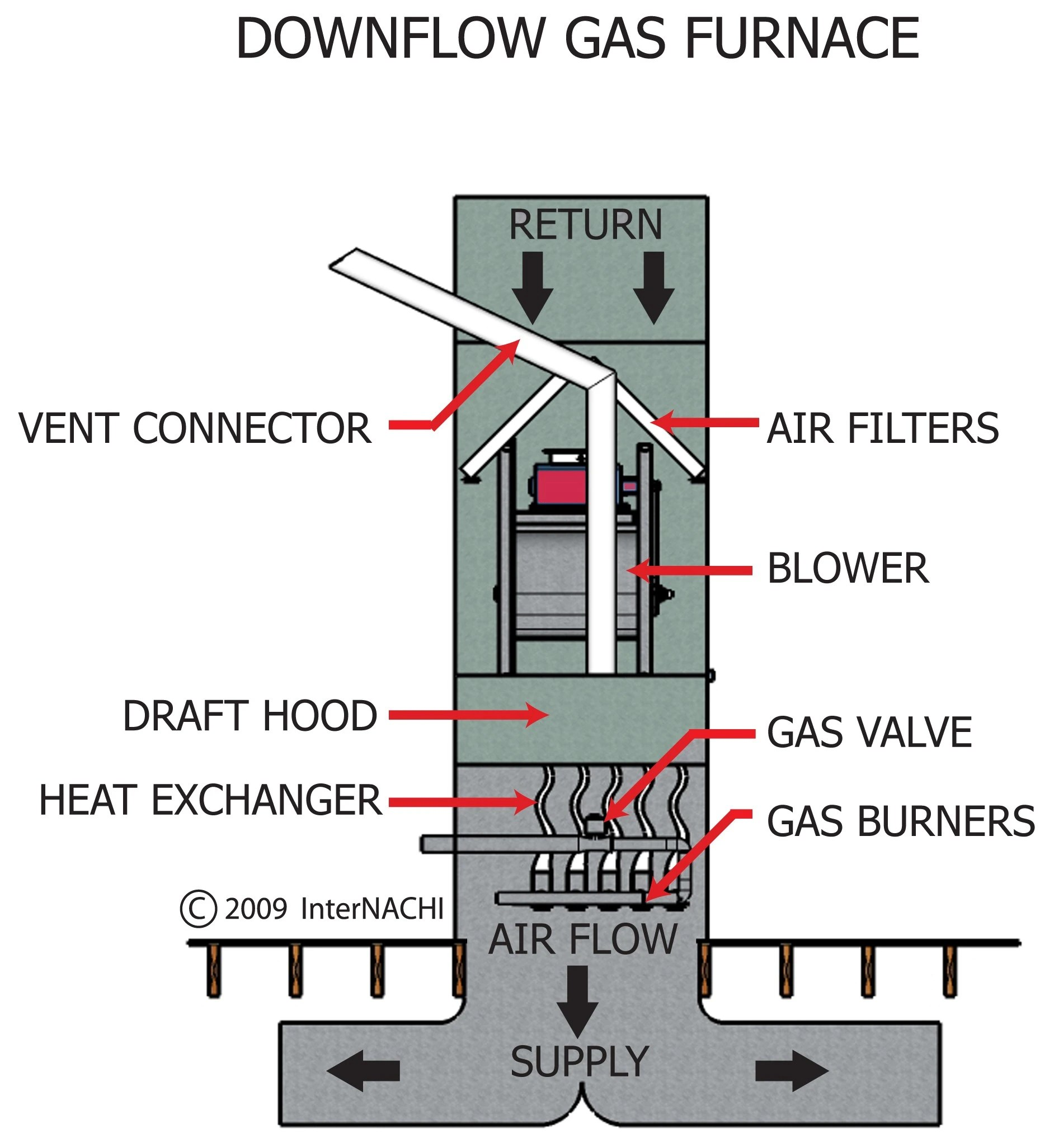 payne furnace wiring diagram thermostat free download lighting spur parts basic gas