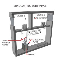 zone control valves hydronic heating images [ 3300 x 2550 Pixel ]
