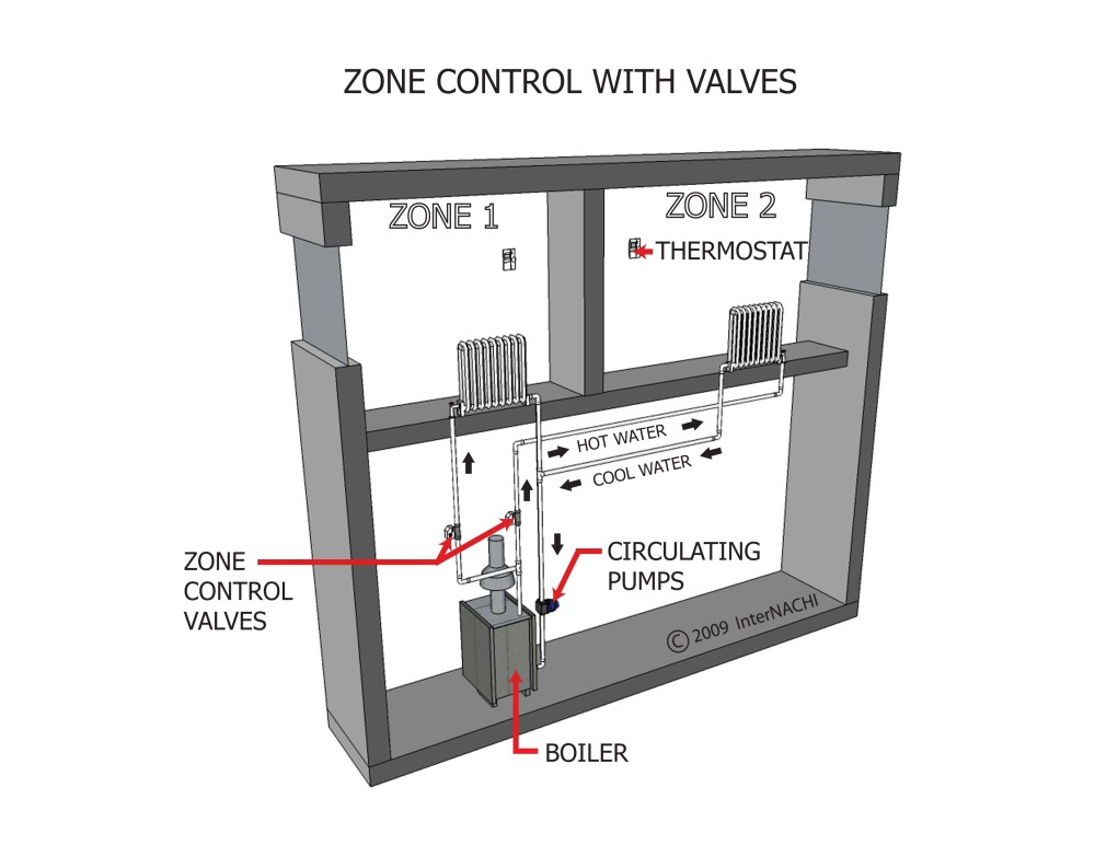 medium resolution of zone control valves hydronic heating images