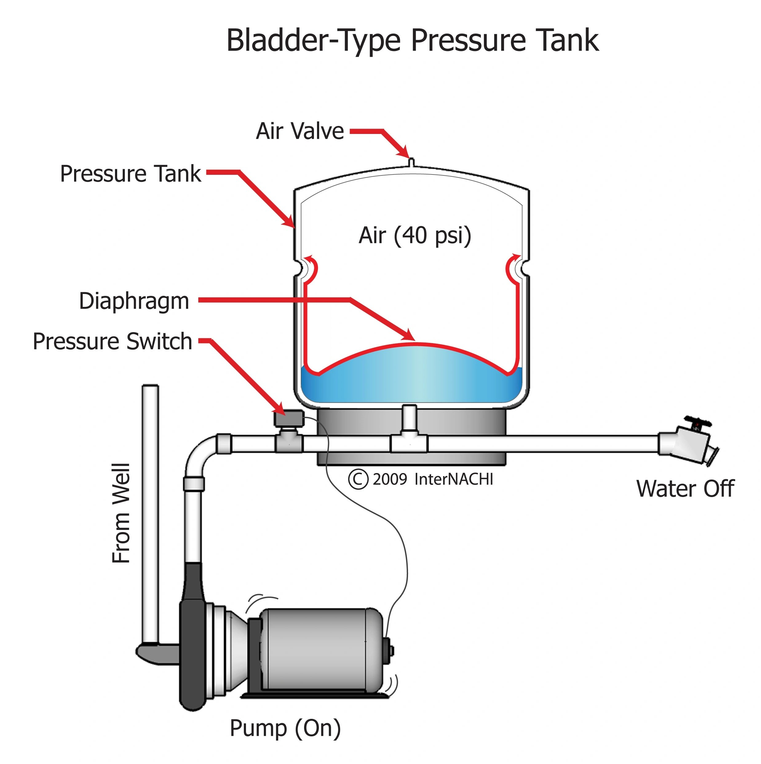 pressure tank setup diagram wiring for trailer socket index of gallery images plumbing general