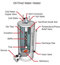 oil water heater diagram 24 wiring diagram images elec hot water heater diagram oil fired hot water heater diagram [ 2463 x 2307 Pixel ]