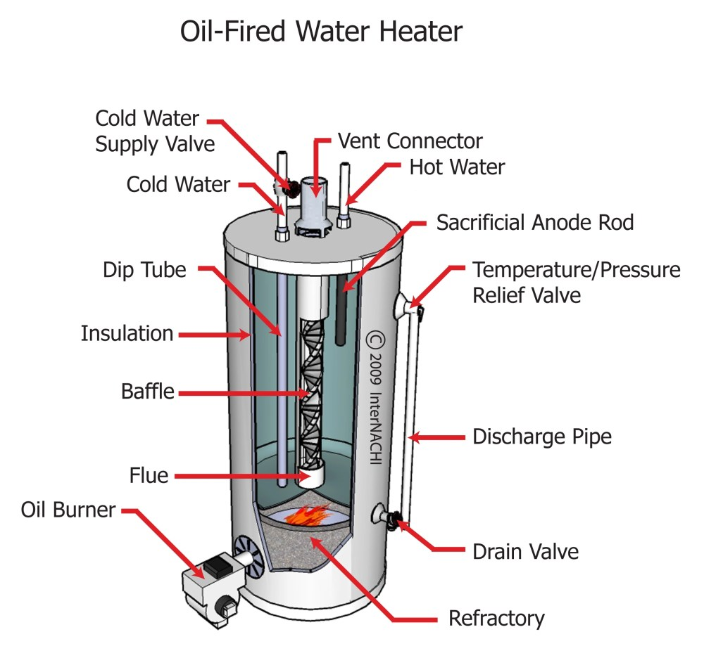 medium resolution of oil water heater diagram 24 wiring diagram images elec hot water heater diagram oil fired hot water heater diagram