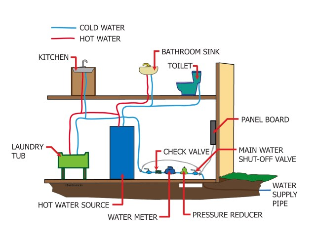 Index of gallery images plumbing kitchens and bathrooms