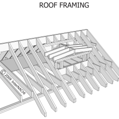 Gable Metal Roof Parts Diagram Ceiling Fan Motor Capacitor Wiring Index Of Gallery Images Roofing Framing