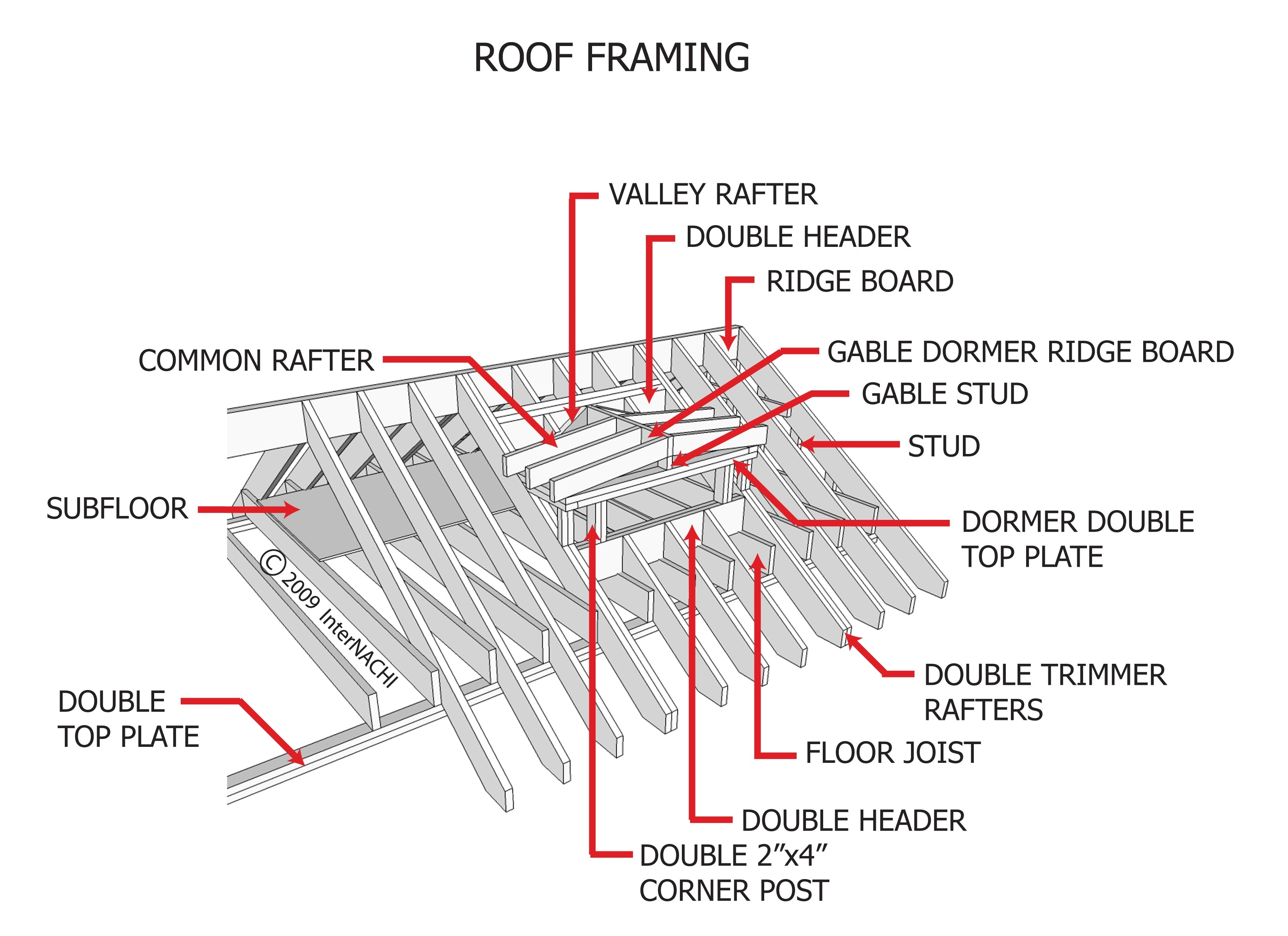 roofing terms diagram understanding car wiring diagrams index of gallery images framing