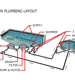 index of gallery images swimming pools whirlpools spas coleman spa plumbing diagram pool and spa plumbing [ 3300 x 2100 Pixel ]