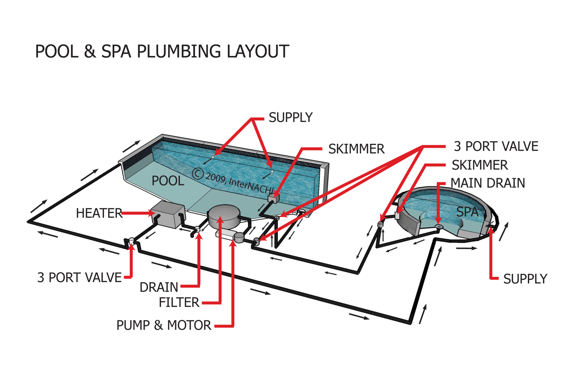 hight resolution of index of gallery images swimming pools whirlpools spas coleman spa plumbing diagram pool and spa plumbing