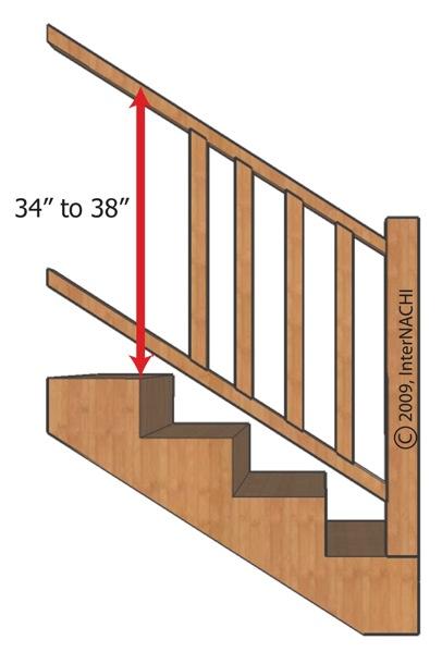 Handrail height.
