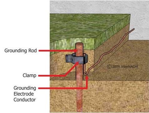 Grounding Rod
