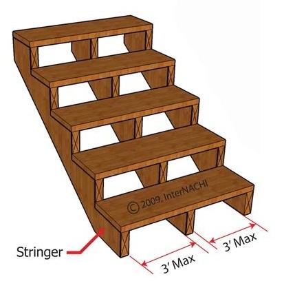 Stair stinger span.