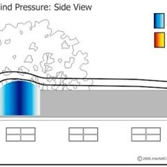 Slope Orientation Diagram Directv Genie Mini Wiring Mastering Roof Inspections: Wind Damage, Part 3 - Internachi