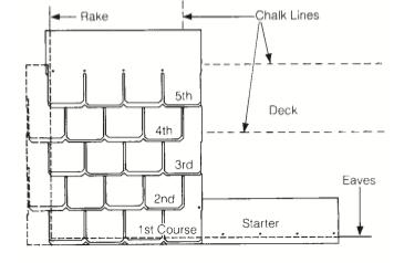 Mastering Roof Inspections: Asphalt Composition Shingles
