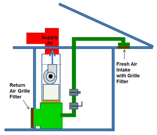 small resolution of additionally the fresh air intake should be located where it is accessible so the filter can be cleaned or replaced as needed home inspectors can also