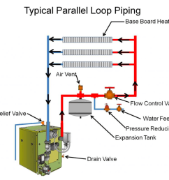 boilers can provide zoned heating with parallel piping loops image courtesy of calcs plus  [ 1424 x 1016 Pixel ]
