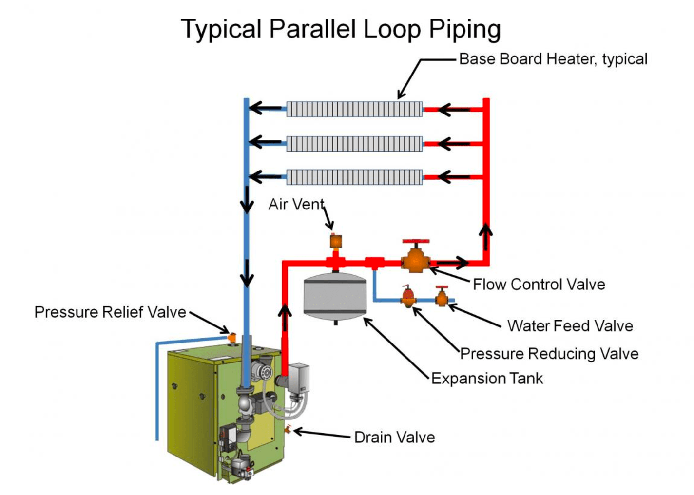 hight resolution of boilers can provide zoned heating with parallel piping loops image courtesy of calcs plus
