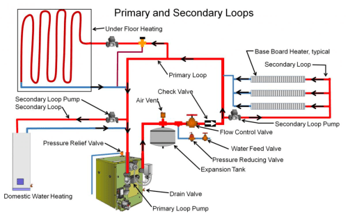 small resolution of boilers can provide zoned heating with parallel piping loops image courtesy of calcs plus