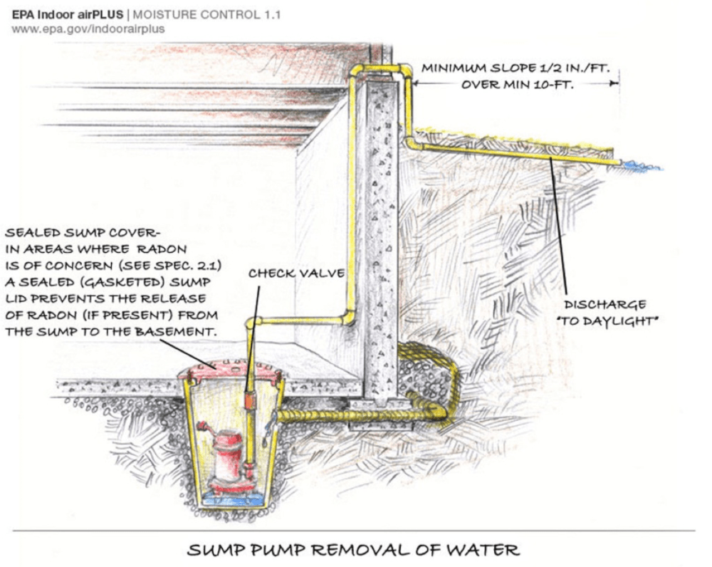 medium resolution of a sump pump is installed in the basement slab to pump away water that collects in the foundation drainage system the sump has a tight fitting cover to keep