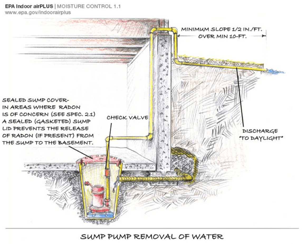 hight resolution of a sump pump is installed in the basement slab to pump away water that collects in the foundation drainage system the sump has a tight fitting cover to keep
