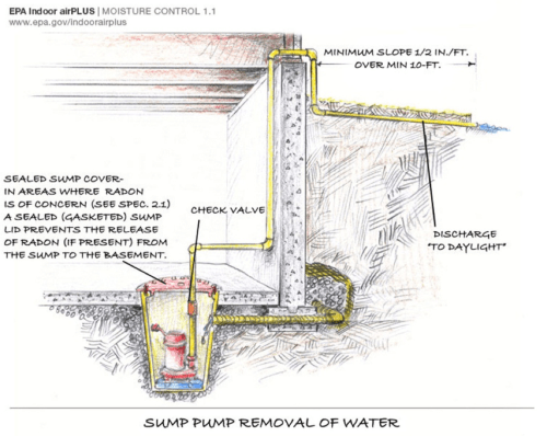 small resolution of a sump pump is installed in the basement slab to pump away water that collects in the foundation drainage system the sump has a tight fitting cover to keep