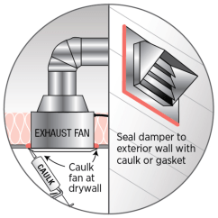 Exhaust Fan Kitchen Lowes Light Fixtures Inspecting For Air Sealing At And Bathroom Fans How To Seal Around The Image Courtesy Of Doe