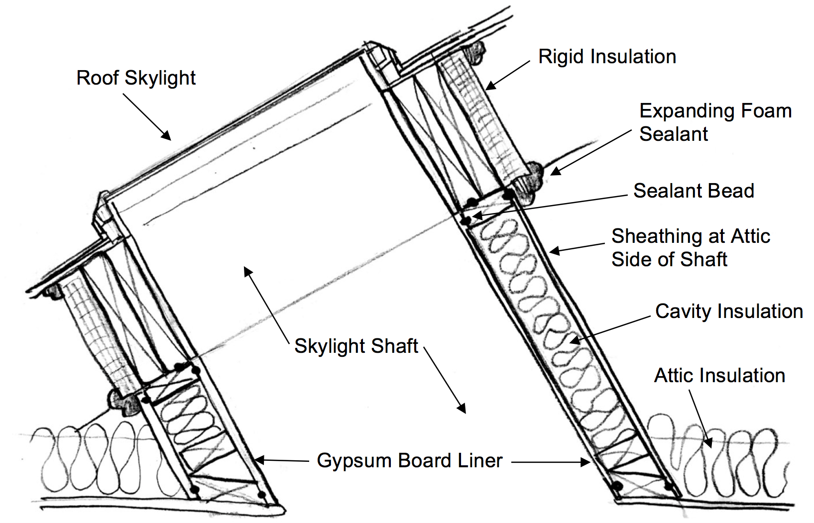 winter in space diagram guitar wiring diagrams humbucker how to inspect the skylight shaft wall insulation internachi