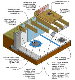 basement sewage pump venting diagram [ 1045 x 1102 Pixel ]