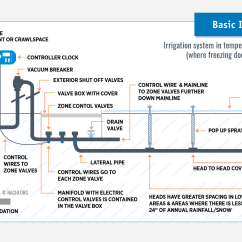 Sprinkler System Backflow Preventer Diagram Typical Mobile Home Wiring How To Inspect Lawn Irrigation Systems Course Internachi