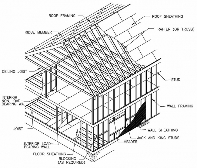 Structural Design of Wood Framing for the Home Inspector