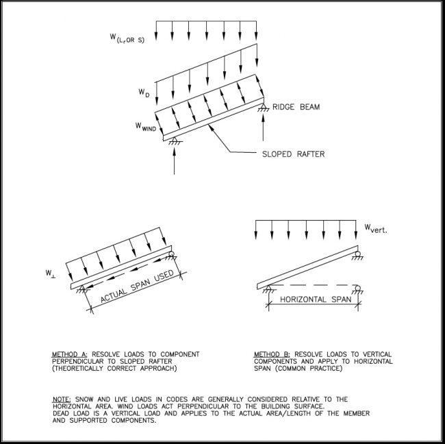 Image Result For Permanent Wood Joints