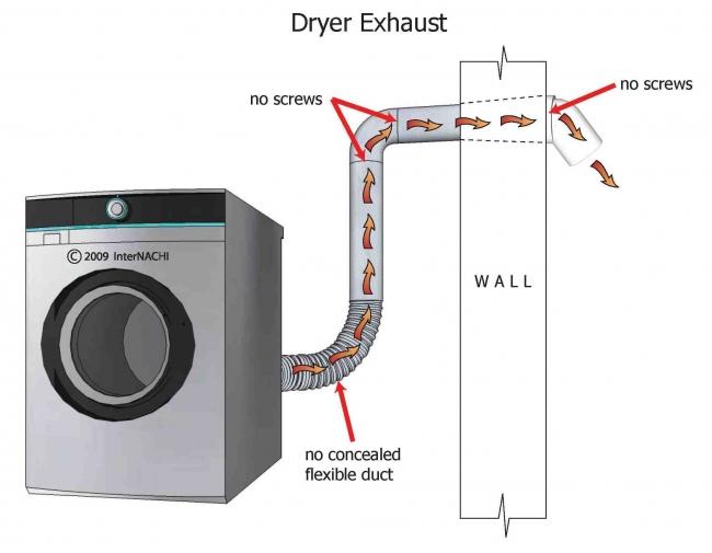 inspecting the dryer exhaust internachi
