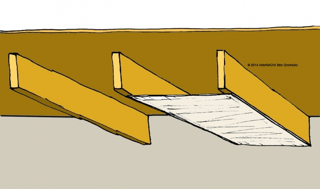 Building Cavities Used as Supply or Return Ducts - InterNACHI