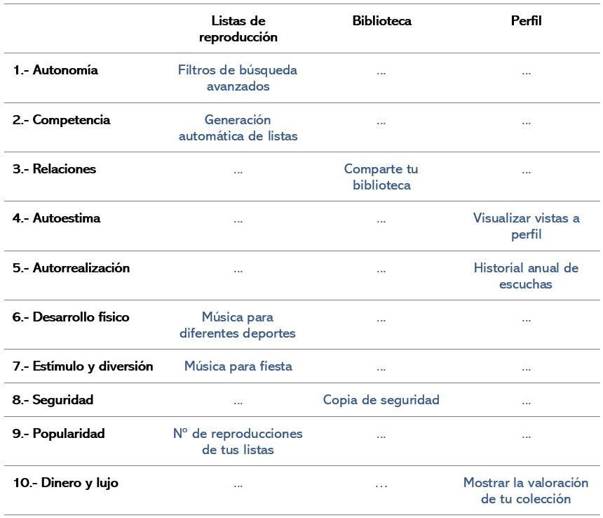 Autonomía: Listas de reproducción (Filtros de búsqueda avanzados) Competencia: Listas de reproducción (Generación automática de listas) Relaciones: Biblioteca (Comparte tu biblioteca) Autoestima: Perfil (Visualizar vistas a perfil) Autorrealización: Perfil (Historial anual de escuchas) Desarrollo físico: Listas de reproducción (Música para diferentes deportes) Estímulo y diversión: Listas de reproducción (Música para fiesta) Seguridad: Biblioteca (Copia de seguridad) Popularidad: Listas de reproducción (Nº de reproducciones de tus listas) Dinero y lujo: Perfil (Mostrar la valoración de tu colección)