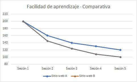 Gráfico. Comparativa de la facilidad de aprendizaje entre el sitio web A y el sitio web B. El tiempo necesario para la tarea tras 5 sesiones es menor en el sitio web B.