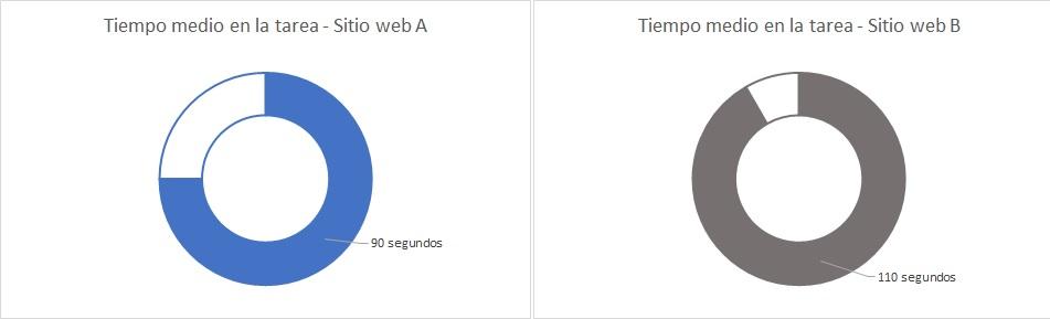 Tiempo medio en la tarea para el sitio web A (90 segundos) y sitio web B (110 segundos)