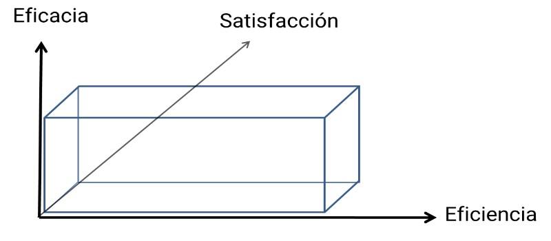 Dimensiones de la usabilidad: eficacia, eficiencia y satisfacción.