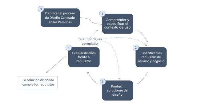 Representación del proceso de diseño centrado en las personas para sistemas interactivos de la norma ISO.