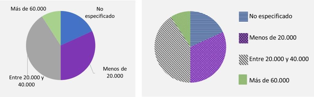 Se muestran dos versiones accesibles de la gráfica de sectores. En la de la izquierda cada categoría se presenta junto a su sector, por lo que no es necesario ver los colores. En la de la derecha los colores sólidos se substituyen por tramas.
