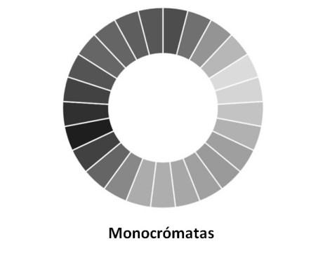 Simulación de ceguera al color, monocromatismo.