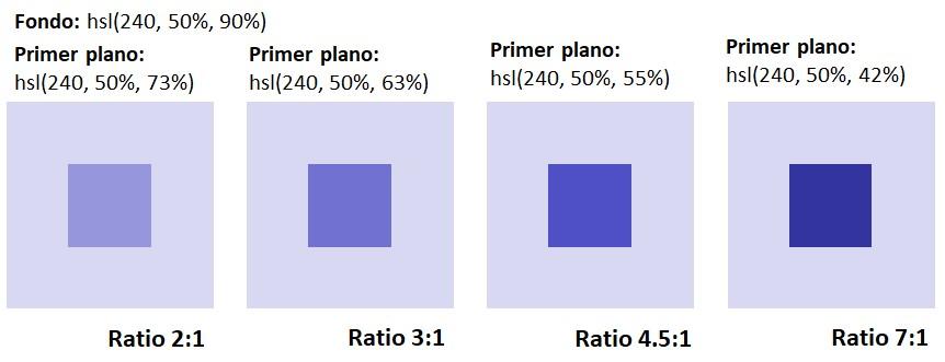 Cuatro cuadrados que muestrs ratios de contraste de 2:1, 3:1, 4.5:1 y 7:1 variando solo la luminancia.