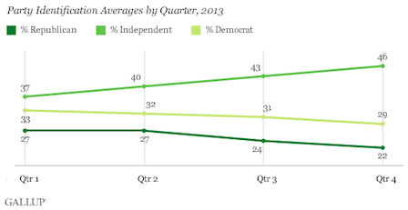 2nd Gallup Independents Graph