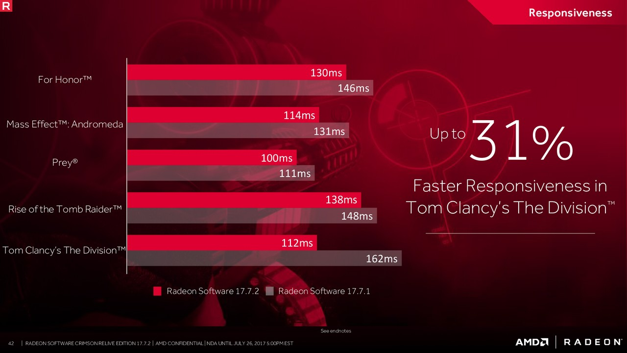 AMD announces Radeon Software 17 7 2 for Windows users > NAG